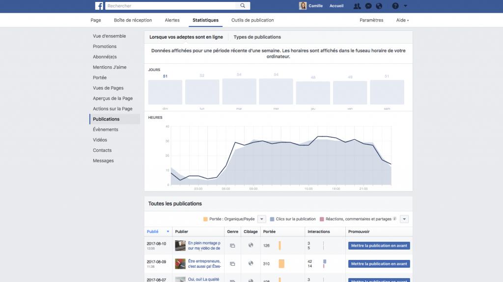 Quel est le meilleur moment pour publier sur Facebook le dimanche