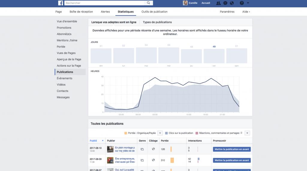 Quel est le meilleur moment pour publier sur Facebook le vendredi